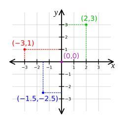 Sistem koordinat kartesius nico for math ccuart Gallery